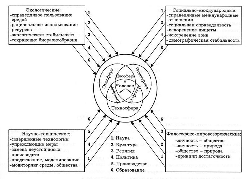 Схема взаимосвязи сообщества и