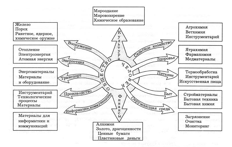 Роль химии в развитии