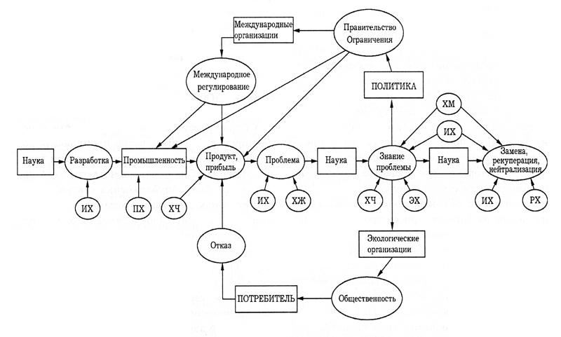 Организационная схема создания